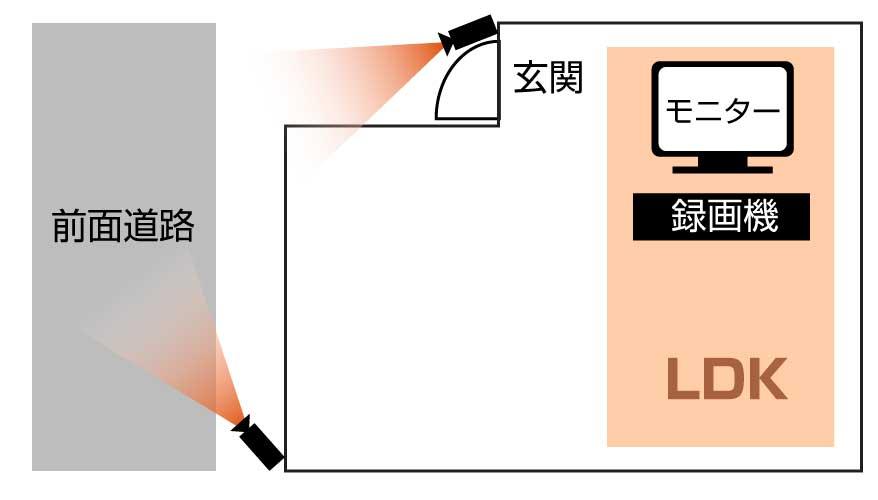 23区内防犯カメラ設置図解